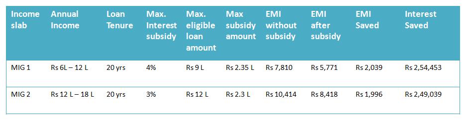 PMAY calculation